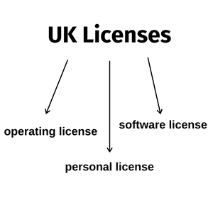 Types of gambling licenses in the UK